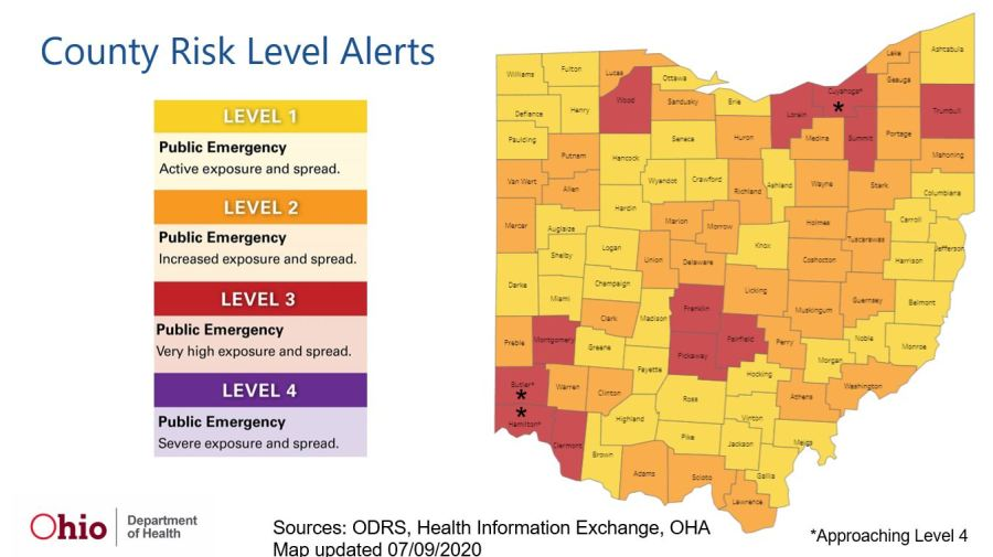 Five counties were added to Level 3 of the Ohio Public Health Advisory Alert System on Thursday. It's the state's system for determined coronavirus risk.