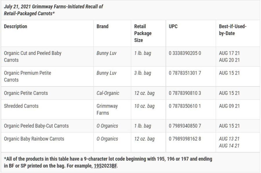 Grimmway Farms packaged carrots recall